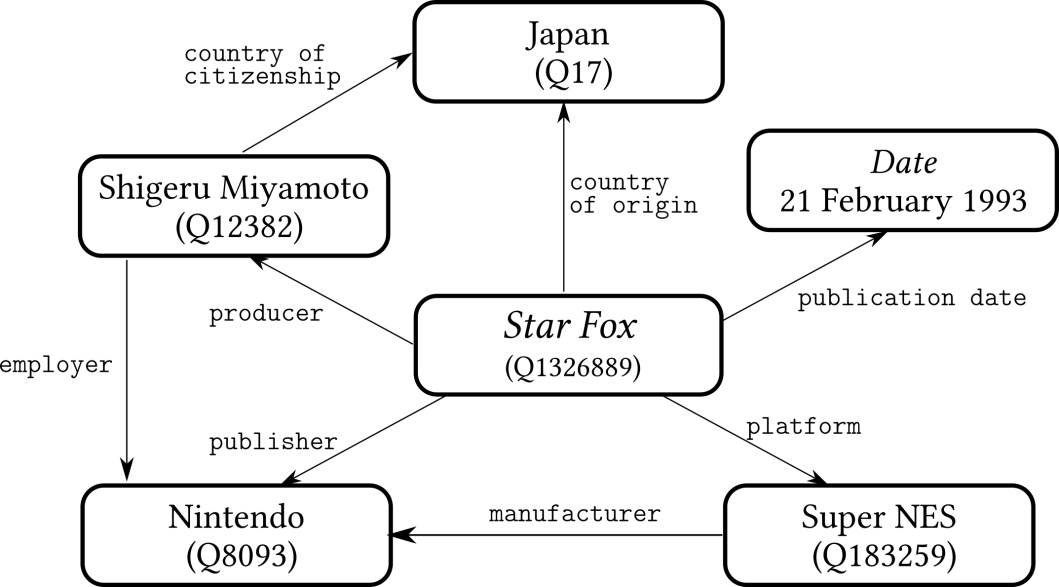 Wikidata-LinkedData